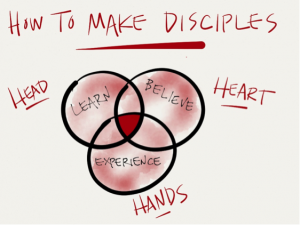 discipleship-head-heart-hands